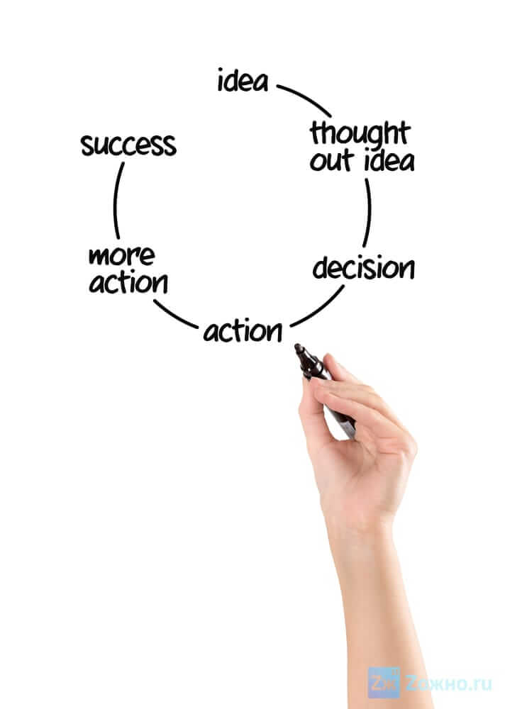 как правильно ставить цели, как достичь цели, как поставить цель и добиться её, как научиться ставить цели, зачем ставить цели, smart планирование целей